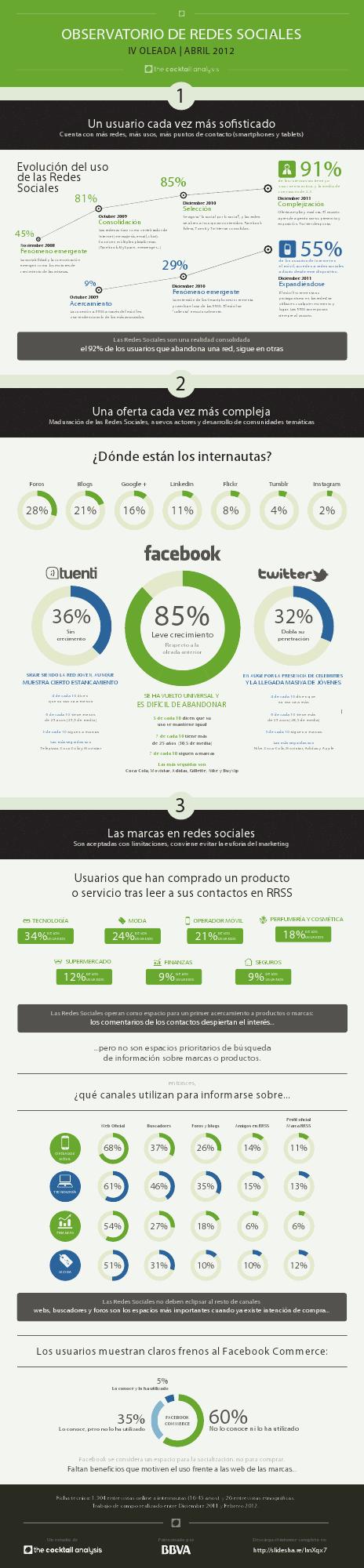 XXEvolución del uso de las Redes Sociales en España 2012 #infografia