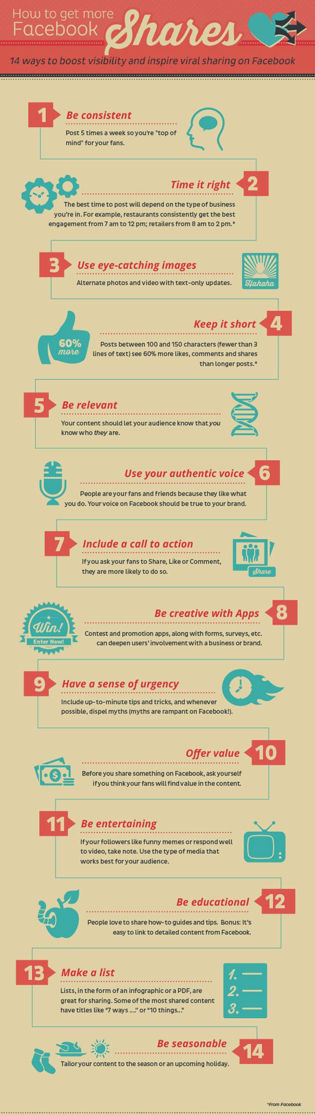 XXConsigue que tus post de Facebook se compartan más con estos 14 consejos