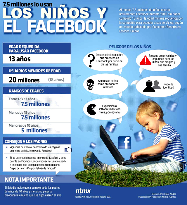 XXFacebook y los niños, consejos para padres