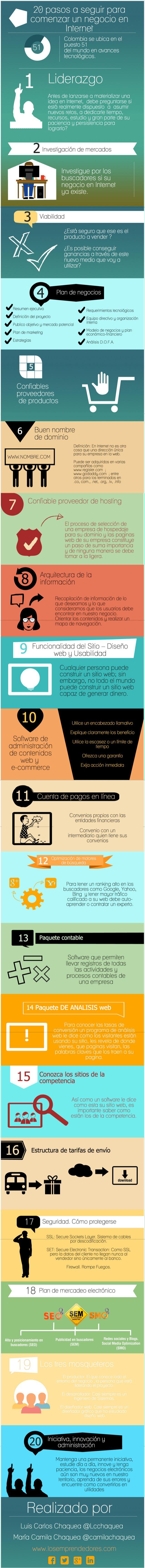 XXCómo crear un negocio en Internet en 20 pasos #Infografía