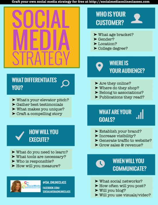 XXPasos para una estrategia de social media para tu marca #infografía