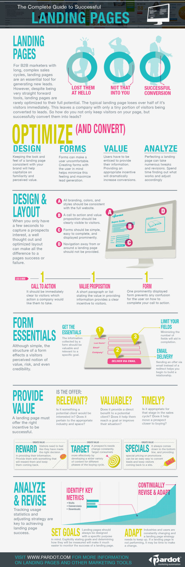 XXAprende a crear una landing page exitosa #infografía
