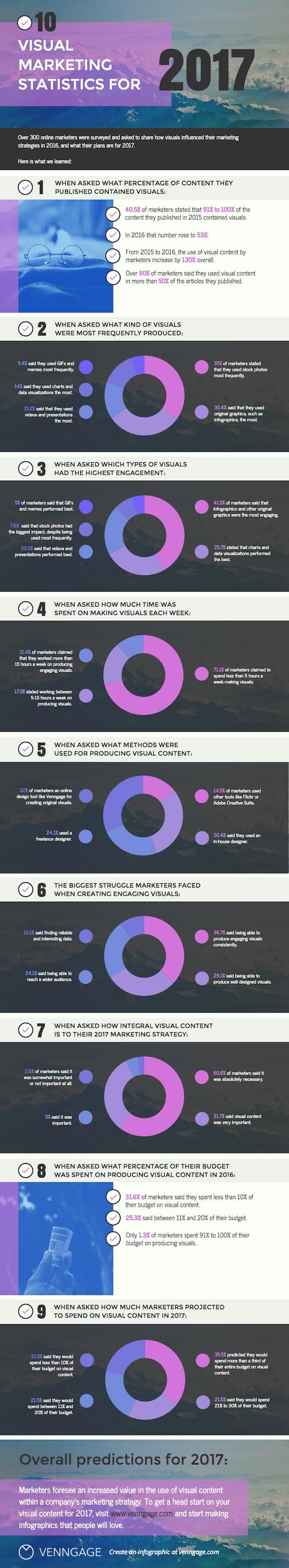 XX¿Por qué es importante el marketing visual? #infografía
