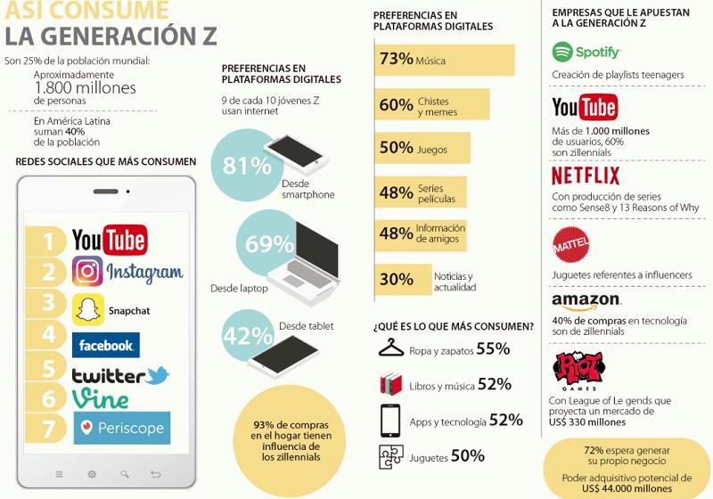XXHábitos de consumo de la generación Z #infografía