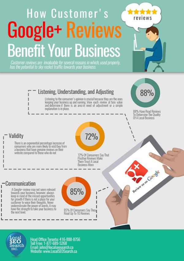 XXCómo impactan las reseñas de Google a tu negocio #infografía