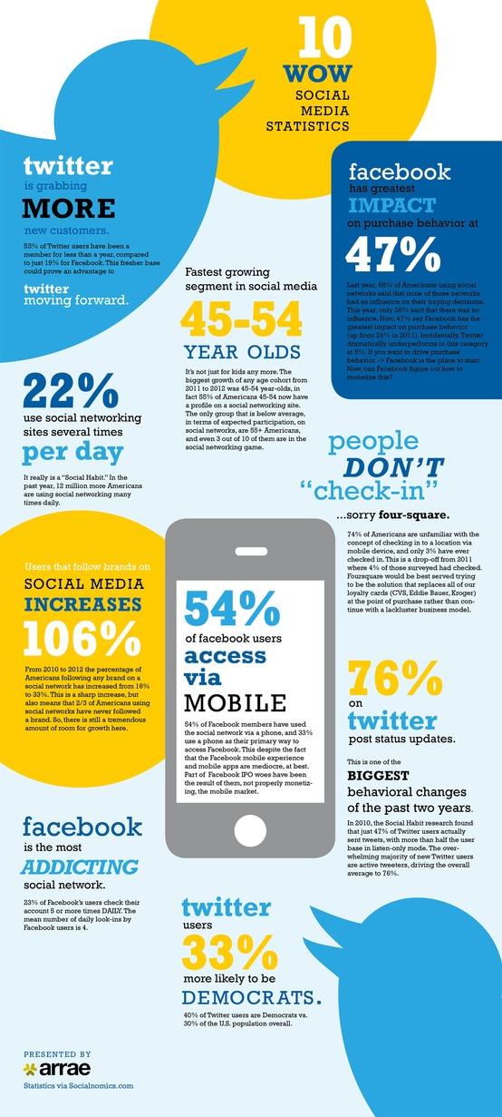 XXCómo usar las redes sociales de manera profesional