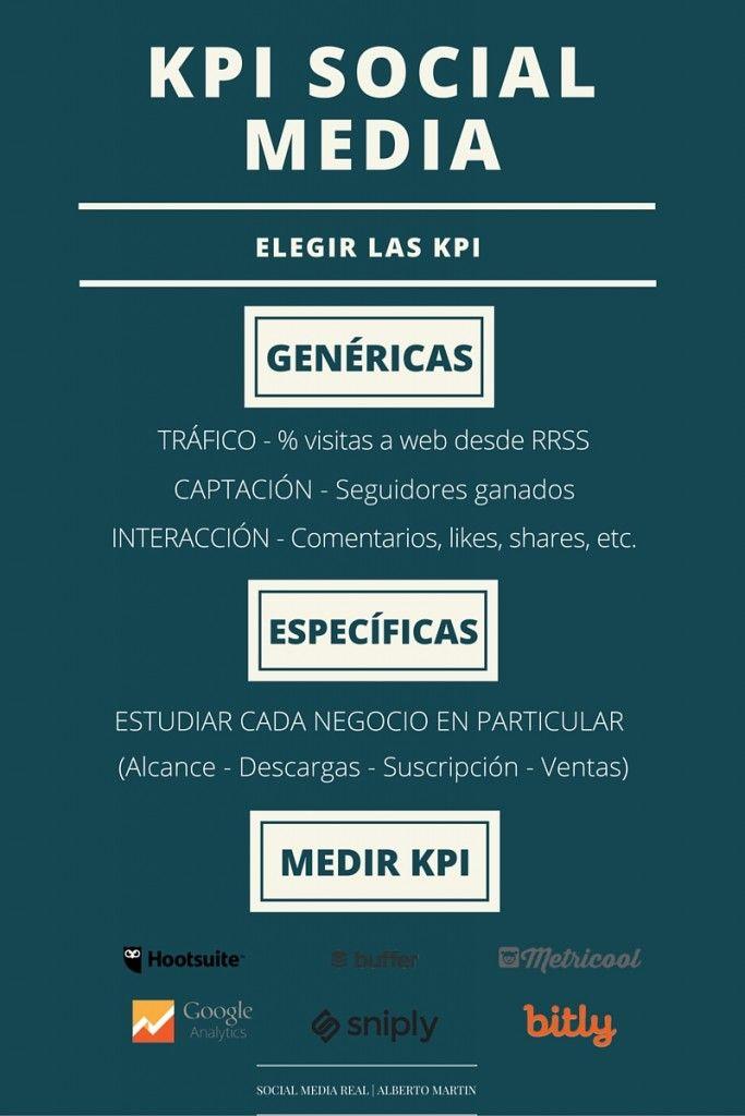 XXQué considerar al elegir los KPIs para social media