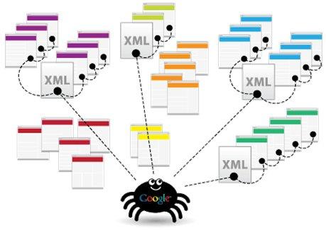XXConsejos para indexar contenido nuevo más rápido